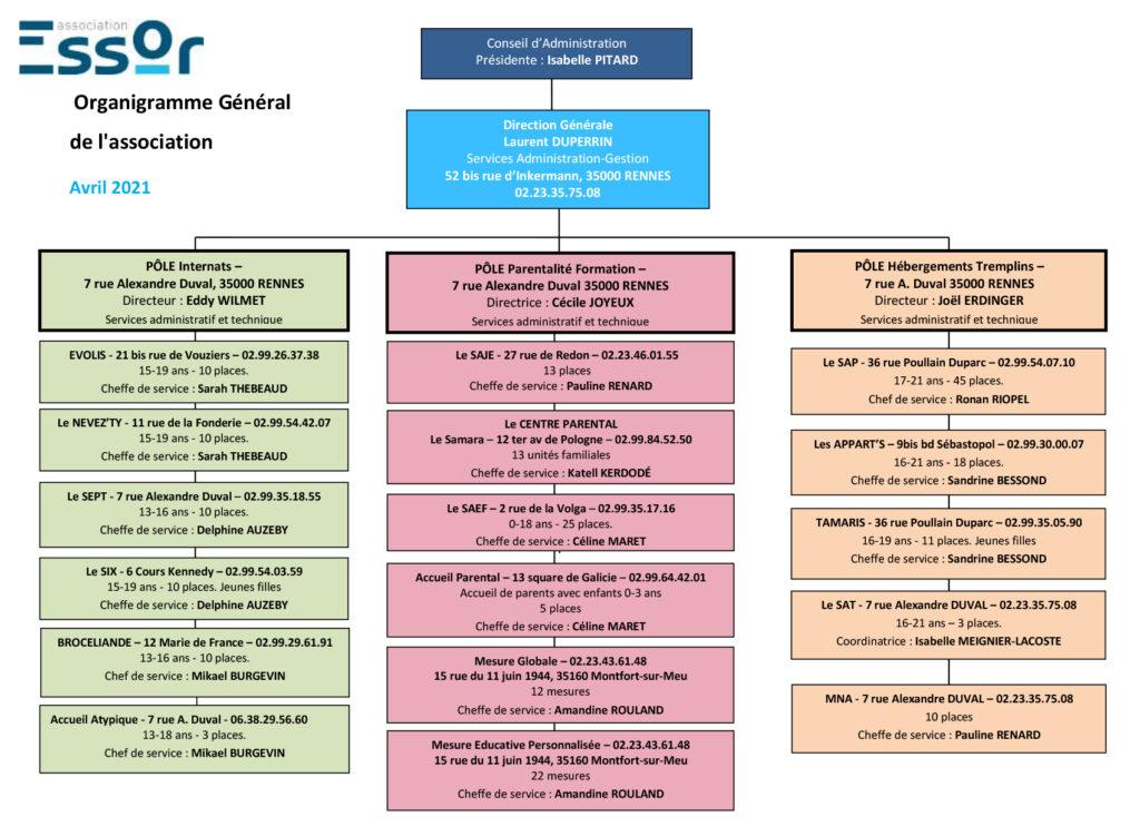 Organigramme ESSOR Avril 2021